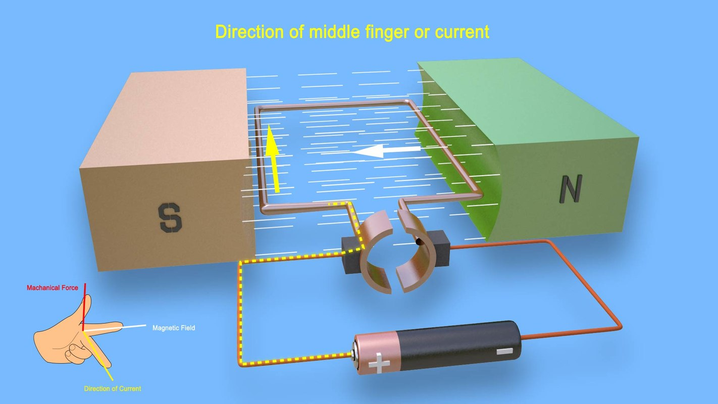 dc motor - working 3D
