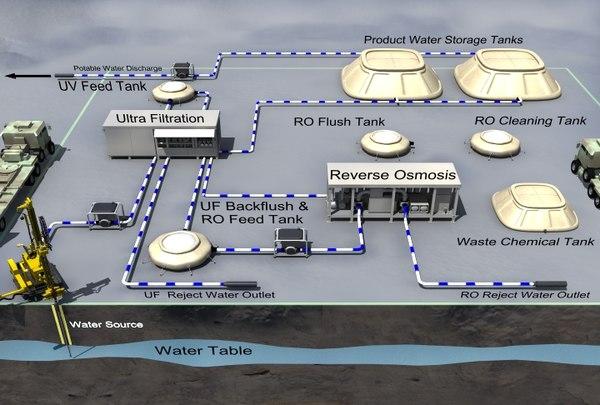 3d portable desalination plant model