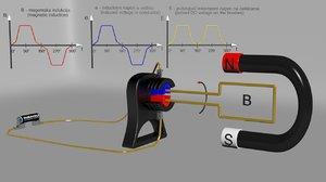 3d dc motor generator animation