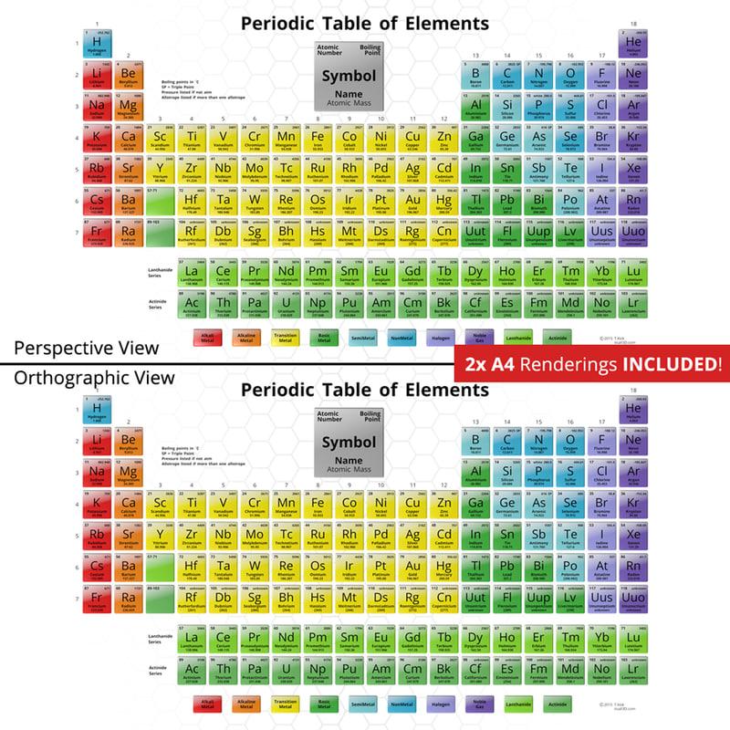 3d Periodic Table Model