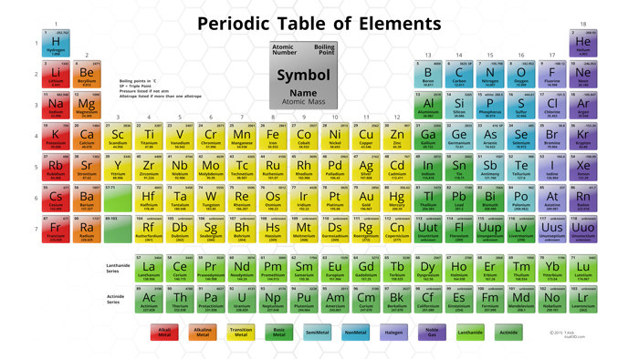3d Periodic Table Model