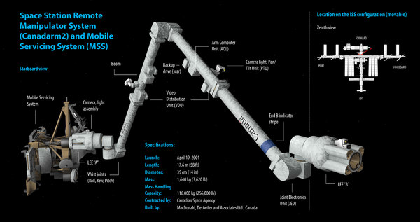 iss canadarm 2 mss 3d model