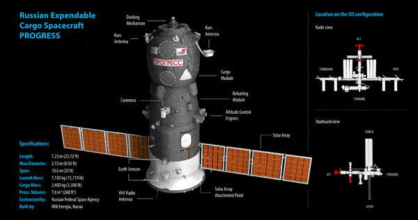 russian spacecraft progress space 3d c4d