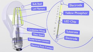 3D bulb led filament model